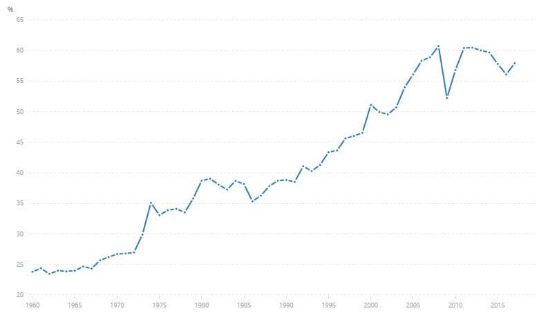 Handelsvolumen (% des BIP)