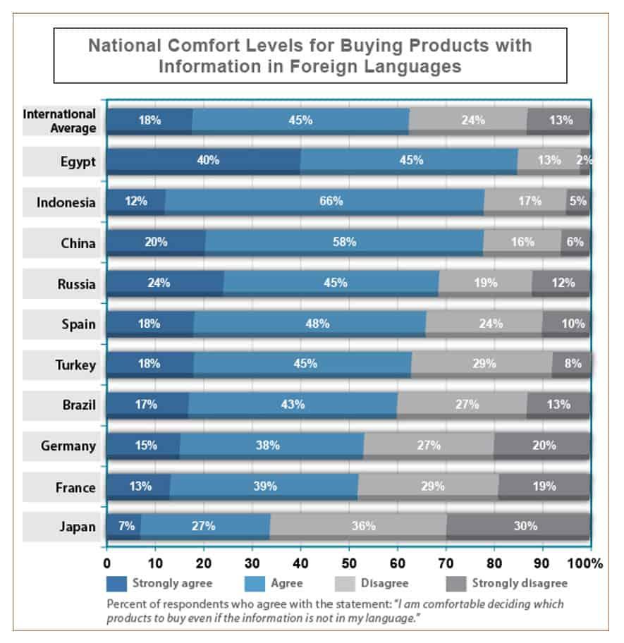 Consumer Confidence English Website