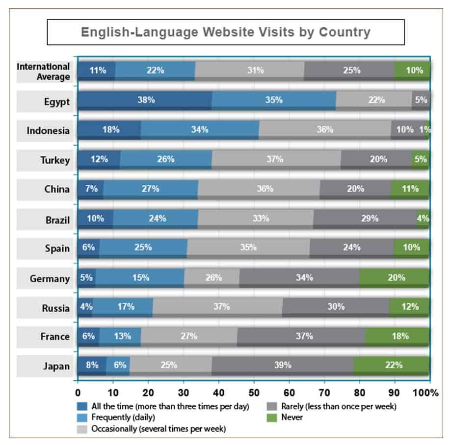 Besuchshäufigkeit englischsprachiger Websites