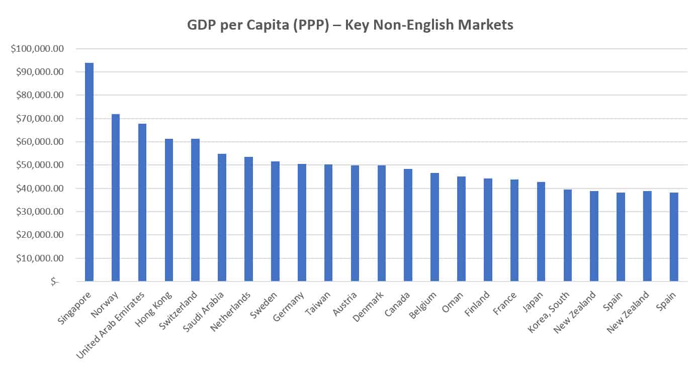 GDP Per Capita Key Non English markets