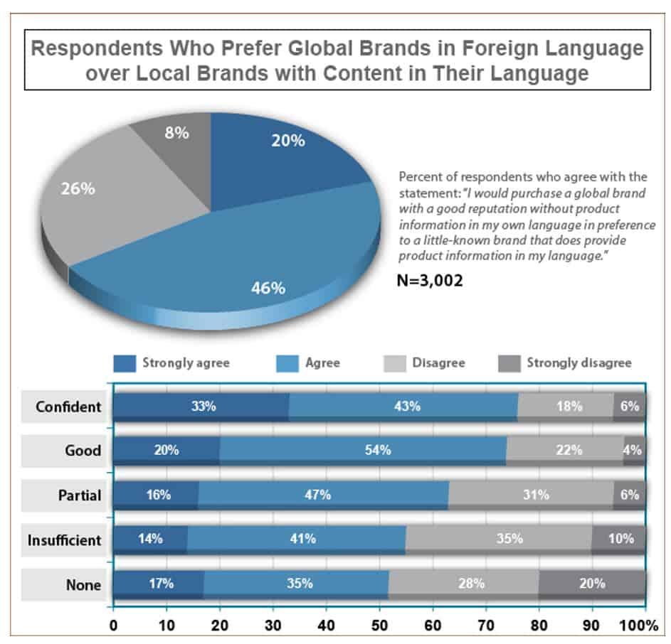 Globale Marken und übersetzter Content
