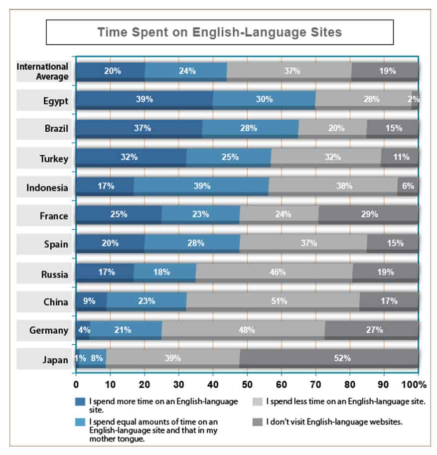 Visit Duration English website