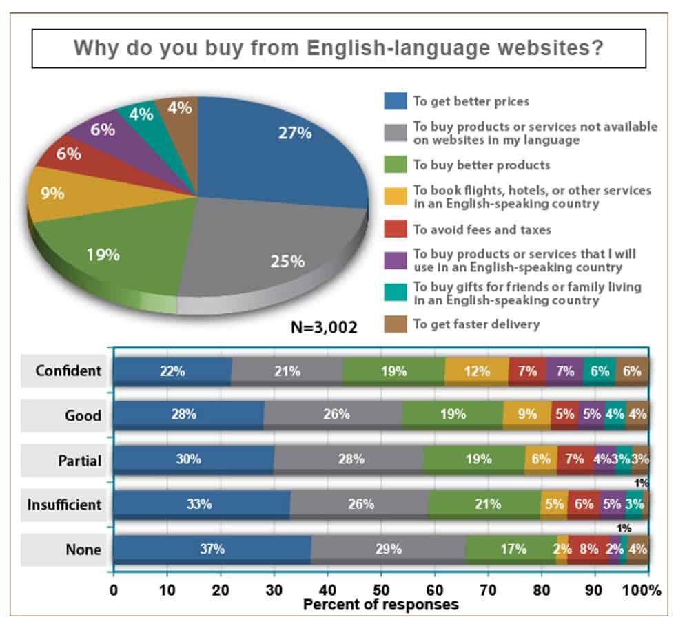 Price Availability English websites