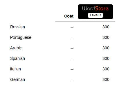 Der Bestellvorgang für WordStore
